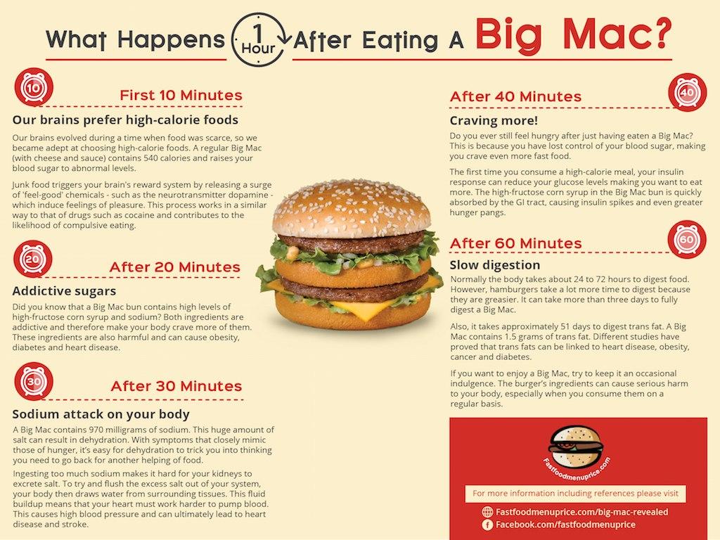 Fast-food-Big-Mac